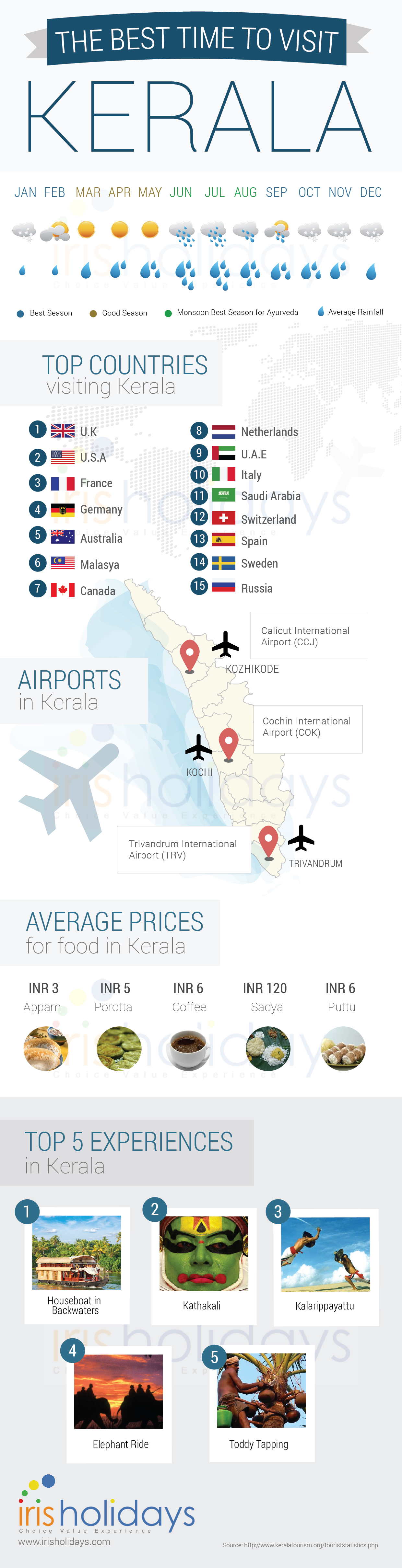 Best time to travel to Kerala
