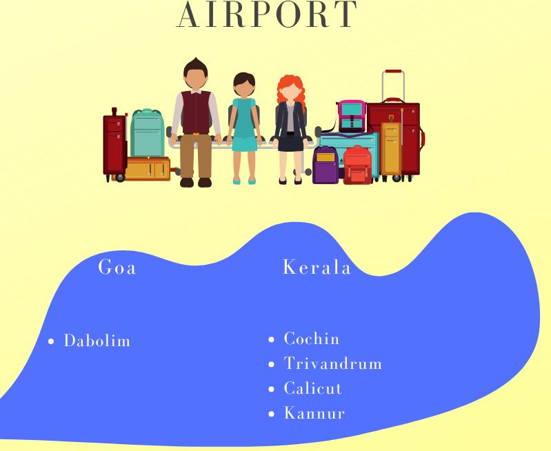 Kerala or Goa