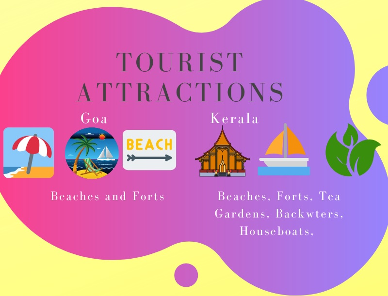 Goa Vs Kerala - Attractions and Things to DO