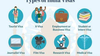 Getting Indian Visa in 2022
