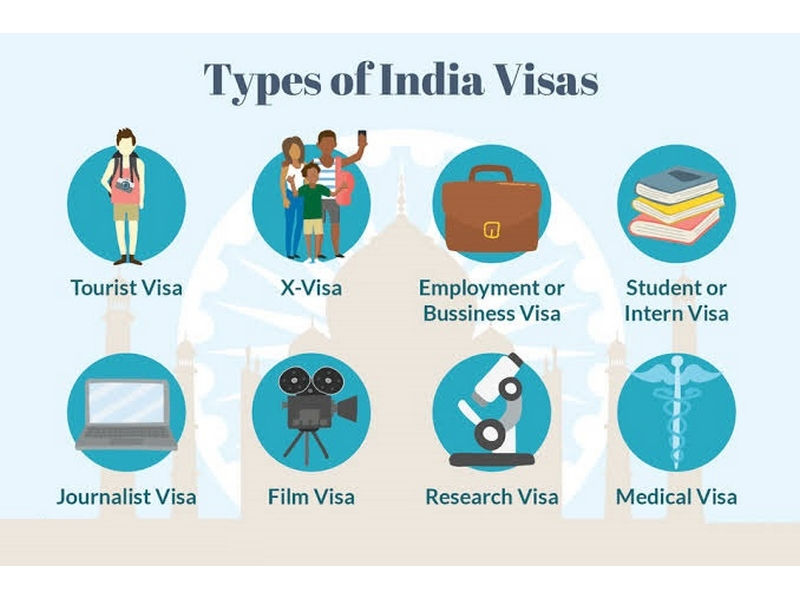 Getting Indian Visa in 2022- Your Complete Guide